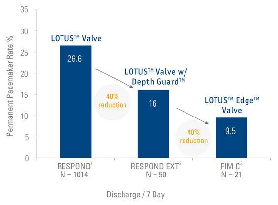 Boston Lotus Valve - 30 days results